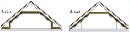 tetőtér szerelése